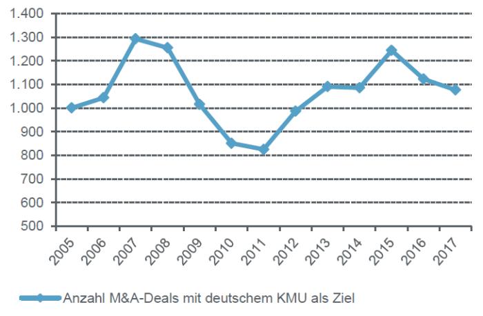 anzahl m&a-deals im deutschen mittelstand