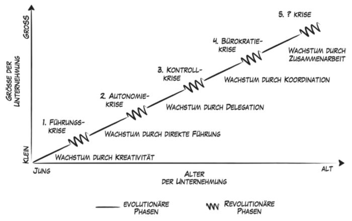 greiner_modell der unternehmensentwicklung