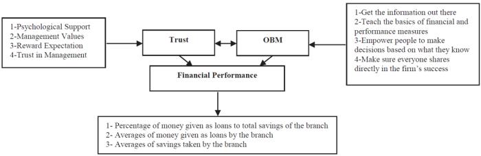 konzept der studie_trust obm