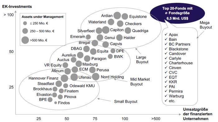 private equity firmen in deutschland nach marktsegmentierung