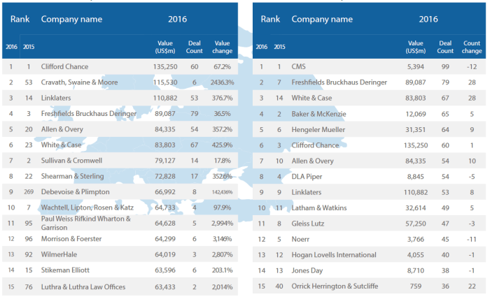 top m&a-firmen in deutschland 2016