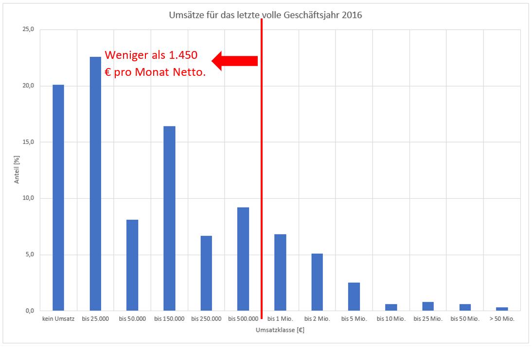 umsätze für das letzte volle geschäftsjahr 2016