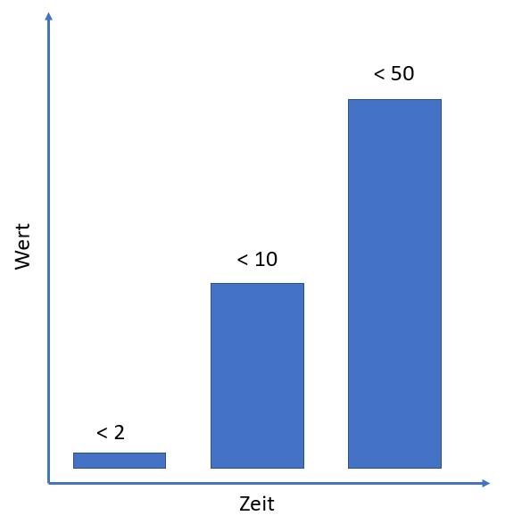 unternehmenswert vs unternehmensalter
