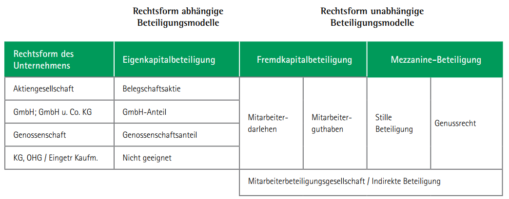 Beteiligungsmodelle_Eigenkapital- und Fremdkapitalbeteiligung