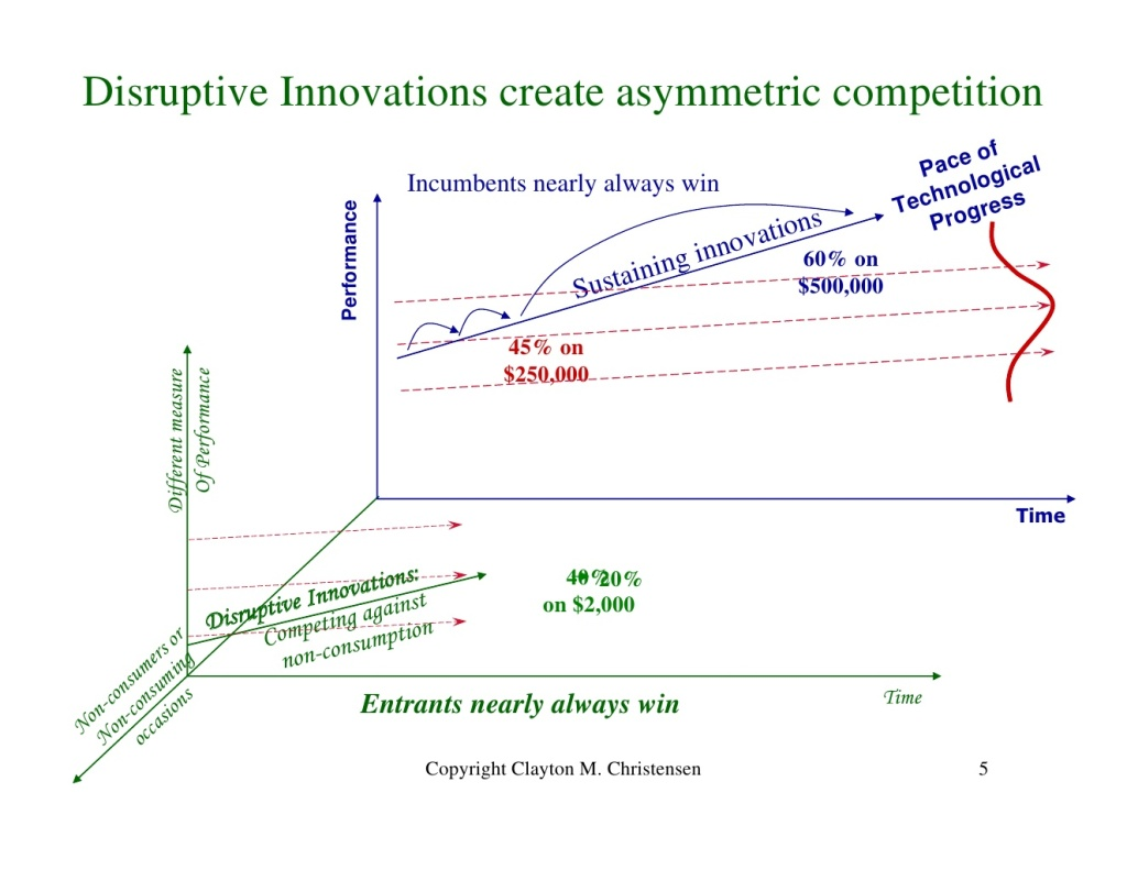 Innovator's Dilemma: Disruptive Innovations create asymmetric competition  Asymmetrischer Wettbewerbsvorteil durch disruptive Innovation