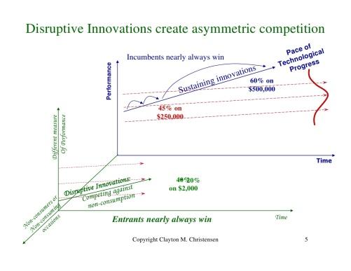 Innovator's Dilemma: Disruptive Innovations create asymmetric competition  Asymmetrischer Wettbewerbsvorteil durch disruptive Innovation