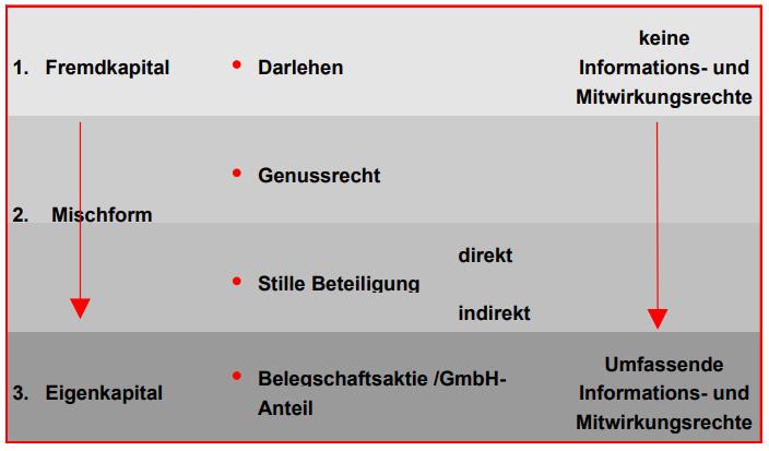 Eigen- und Fremdkapitalcharakter_Beteiligungsformen