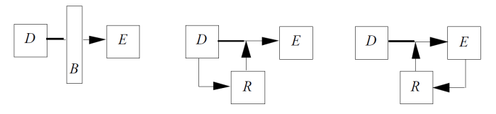 Grundmechanismen der Regeltechnik
