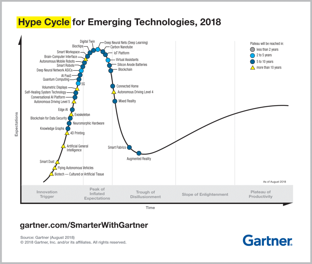 Grafik: Gartner Hype Cycle for Emerging Technollogies 2018