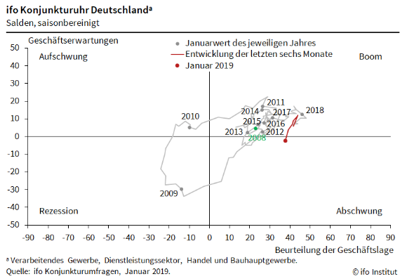 ifo Konjunkturuhr_DE