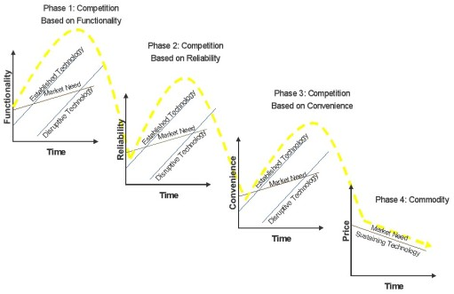 Innovator's Dilemma: Competition based on Functionality, Reliability, Convenience and Commodity Wettbewerbsphasen