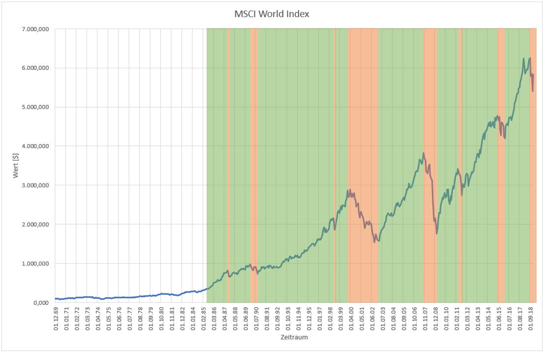 MSCI World Index_long