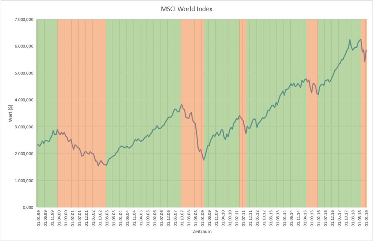 MSCI World Index_short