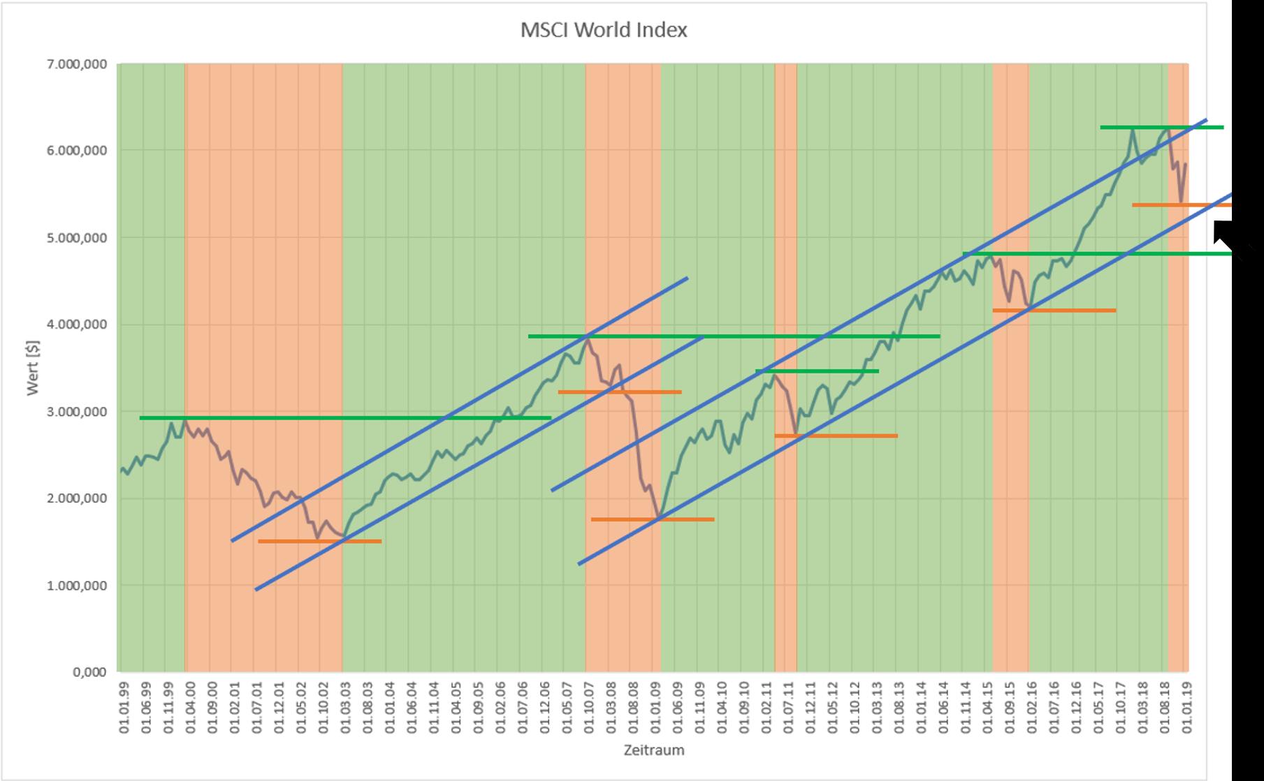 msci-world-index_short_chart_pfeil.png