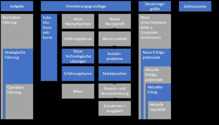Navigationssystem  Eigene Darstellung in Anlehnung an Gälweiler, Malik und Siller