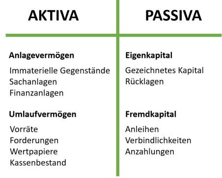 Bilanz (einfache Darstellung) - Aktiva: Anlagevermögen + Umlaufvermögen - Passiva: Eigenkapital + Fremdkapital