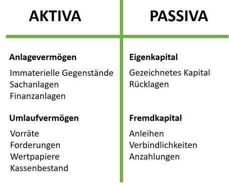 Abbildung 2: vereinfachte Bilanz