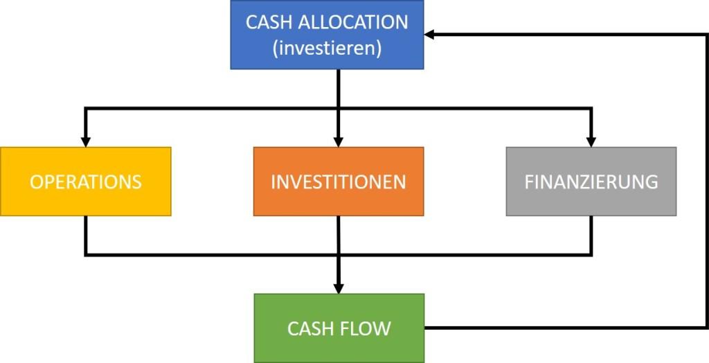 Cashflow System eines Unternehmens