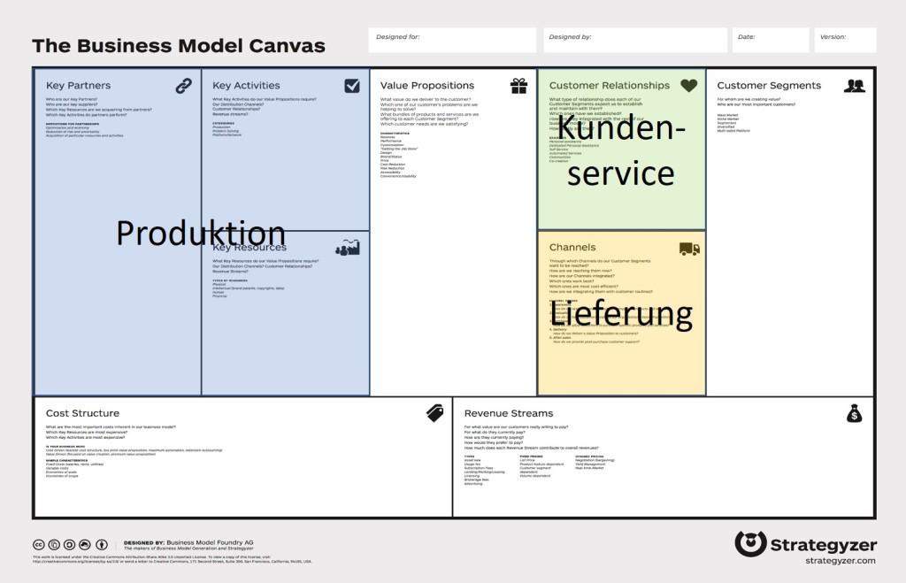 Die 3 Hauptbestandteile des Lösungsversprechens im Business Model Canvas