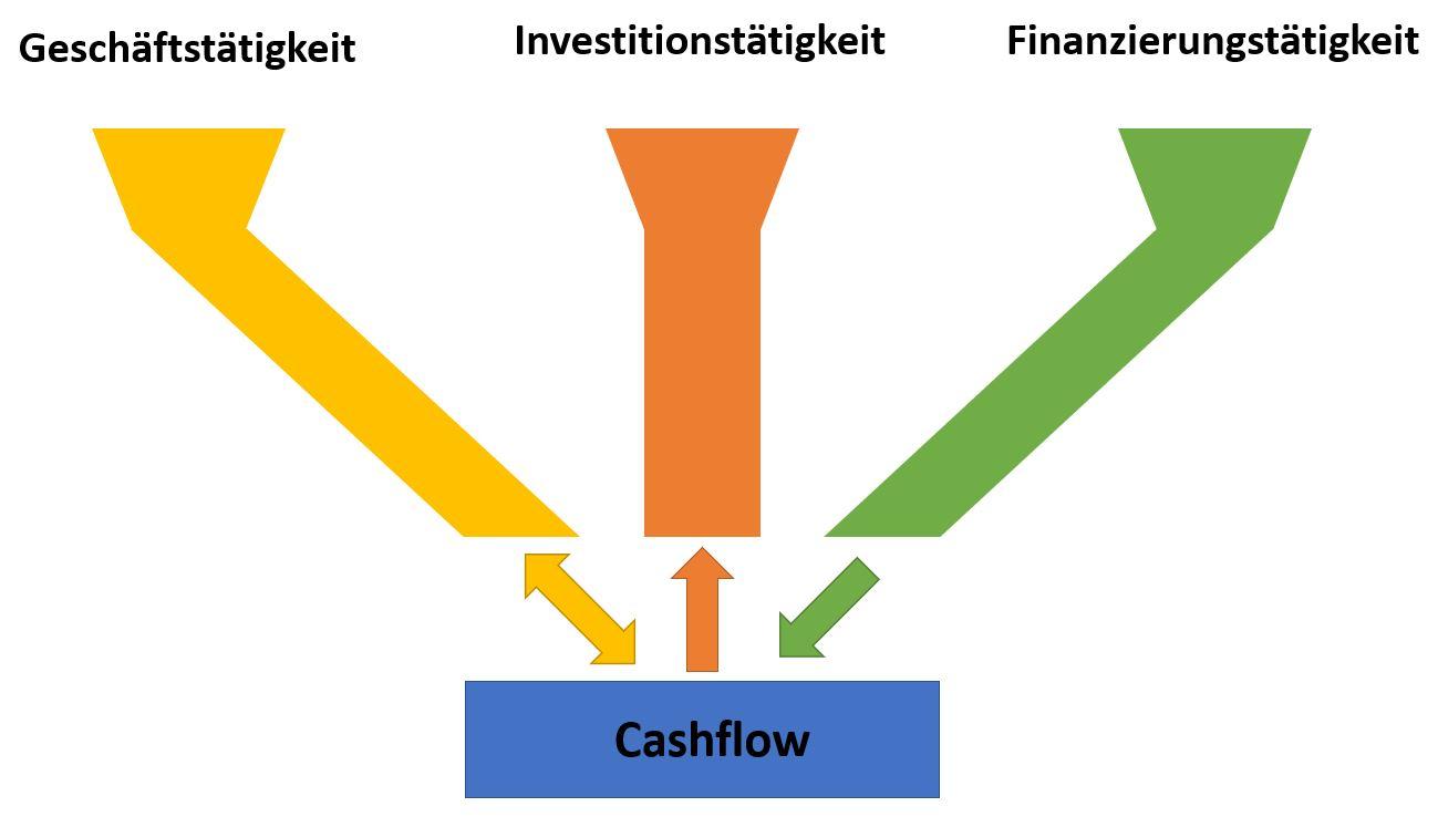 Cashflow-System - Geschäftstätigkeit - Investitionstätigkeit - Finanzierungstätigkeit