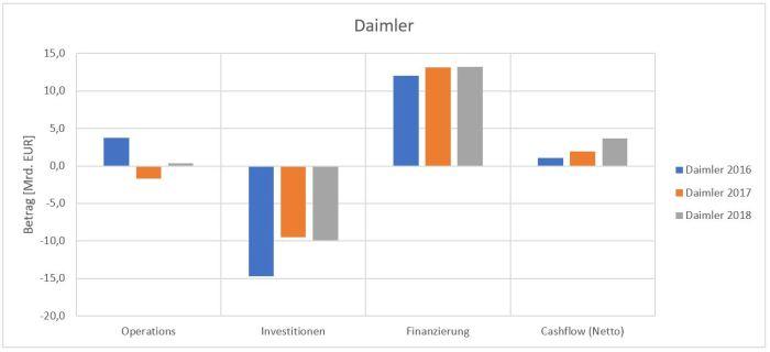 Netto-Cashflow sowie Cashflow der einzelnen Bereiche von Daimler.
