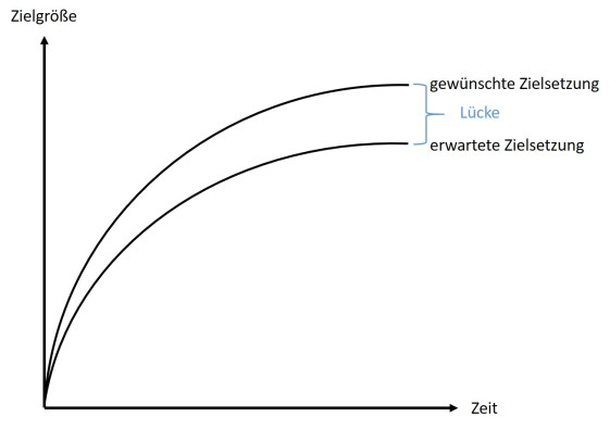 Abbildung 1: GAP-Analyse
