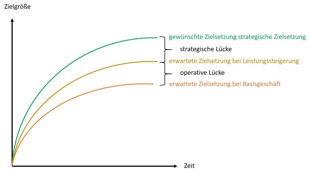Abbildung 2 GAP-Analyse mit Zielsetzungen