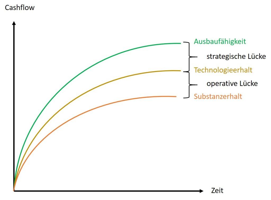 Abbildung 3 GAP-Analyse mit strategischer und operativer Lücke