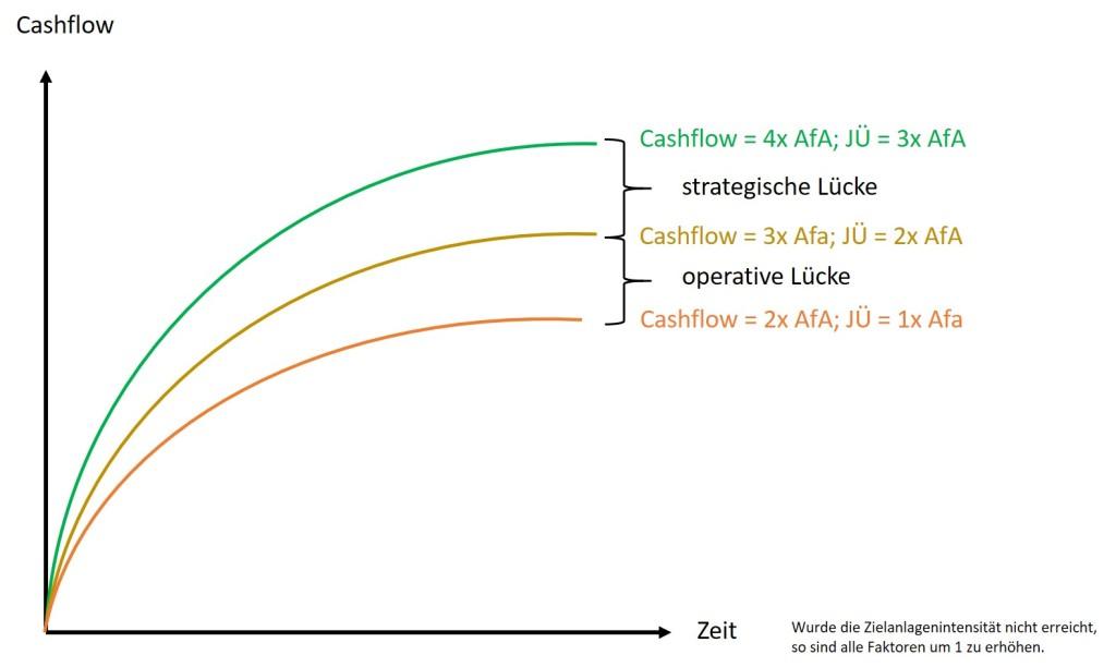 Abbildung 6 GAP-Analyse mit Zielkorridoren für den Cashflow unter Berücksichtigung der Ziel-Anlagenintensität