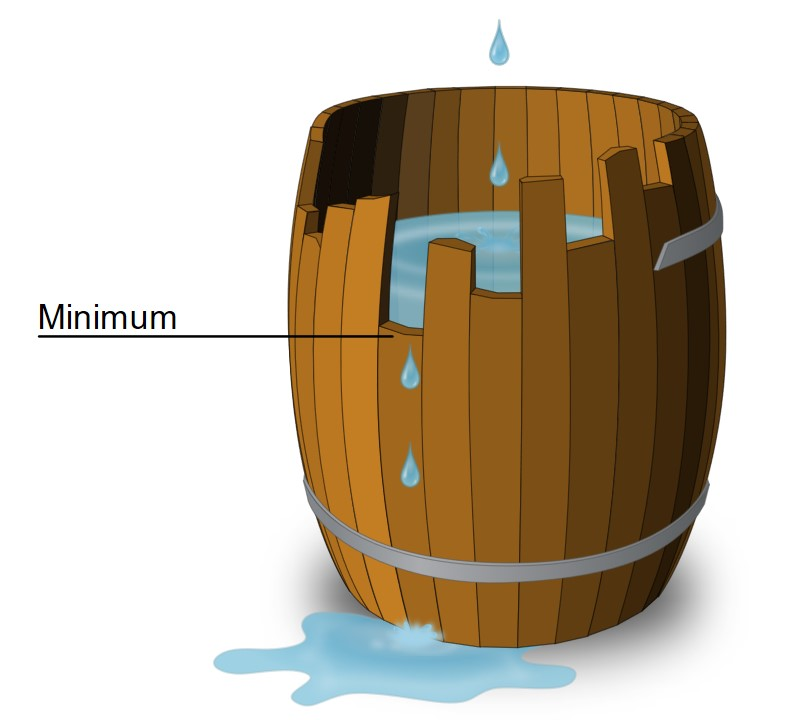 Minimum-Tonne