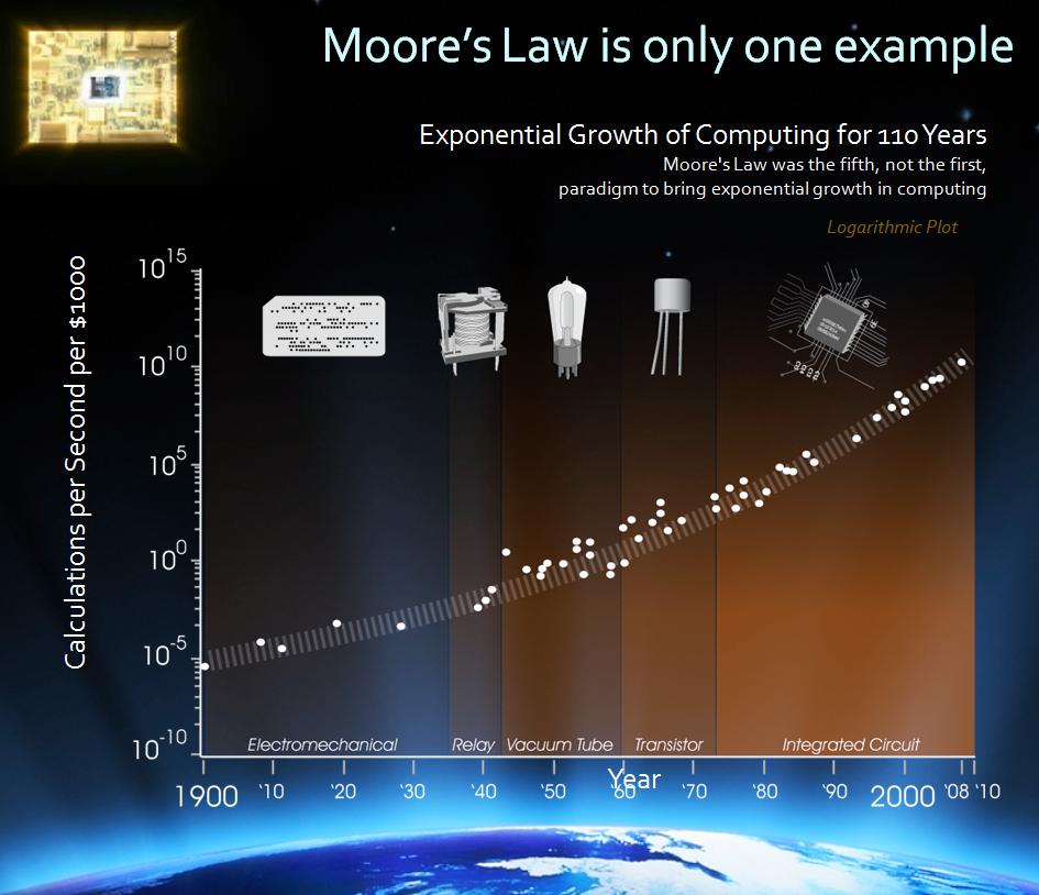 Moore's Law über einen Zeitraum von 110 Jahren.