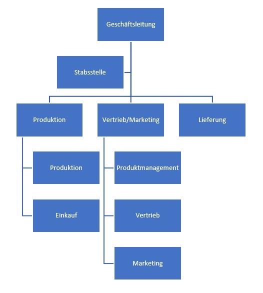 Organigramm erstellt mit Word oder PowerPoint Smartartvorlage