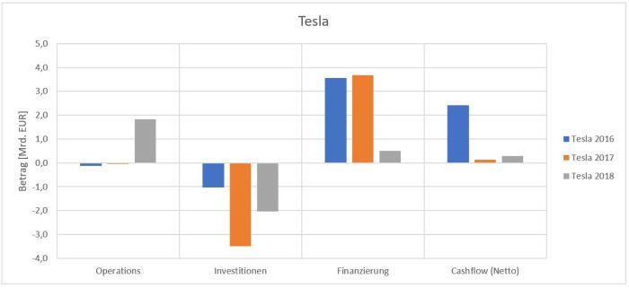 Netto-Cashflow sowie Cashflow der einzelnen Bereiche von Tesla.