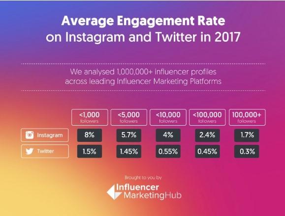 Abbildung 4: Engagement Rate auf Instagram 2017 bezogen auf die Anzahl an Follower