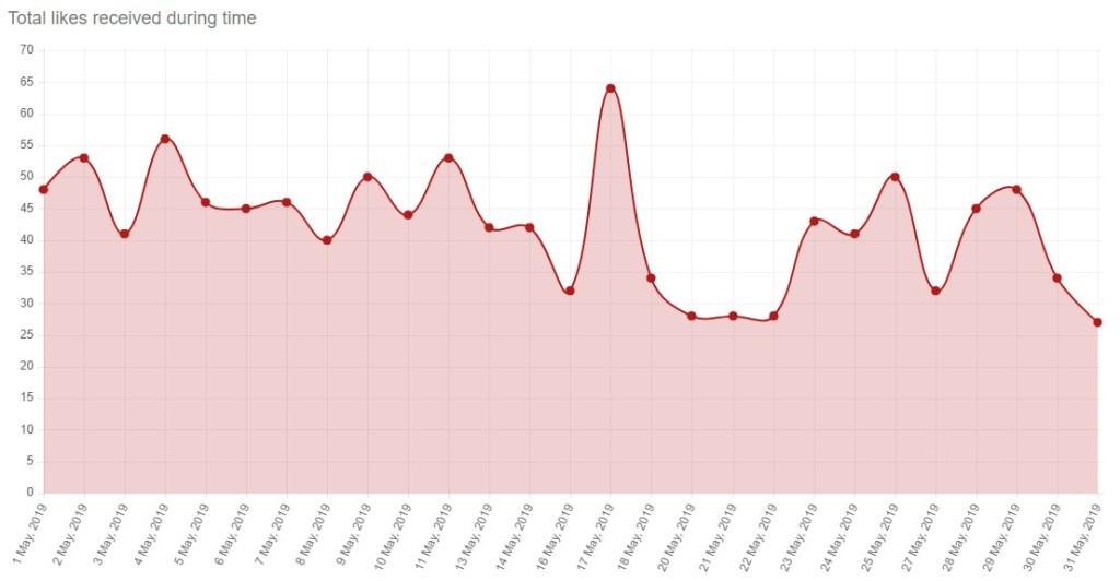 Abbildung 3: Anzahl der Likes im Monat April