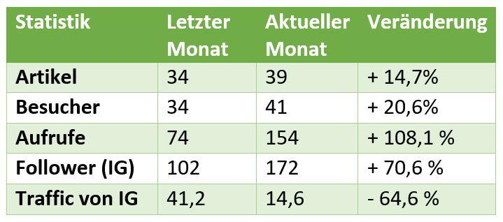 Tabelle 1: Übersicht einiger Kennzahlen aus dem Monat Mai 2019